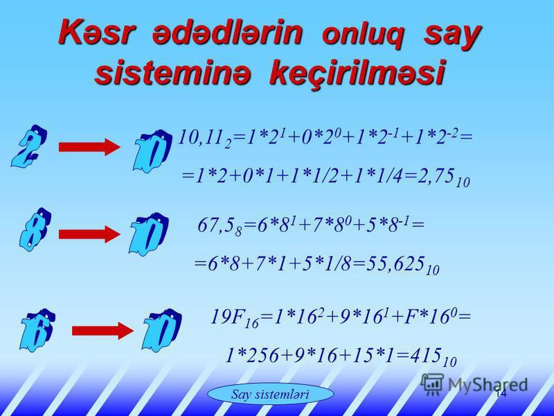 Системы счисления 14 Kəsr Kəsr ədədlərin onluq onluq say sisteminə keçirilməsi 10,11 2 =1*2 1 +0*2 0 +1*2 -1 +1*2 -2 = =1*2+0*1+1*1/2+1*1/4=2,75 10 67,5 8 =6*8 1 +7*8 0 +5*8 -1 = =6*8+7*1+5*1/8=55,625 10 19F 16 =1*16 2 +9*16 1 +F*16 0 = 1*256+9*16+15
