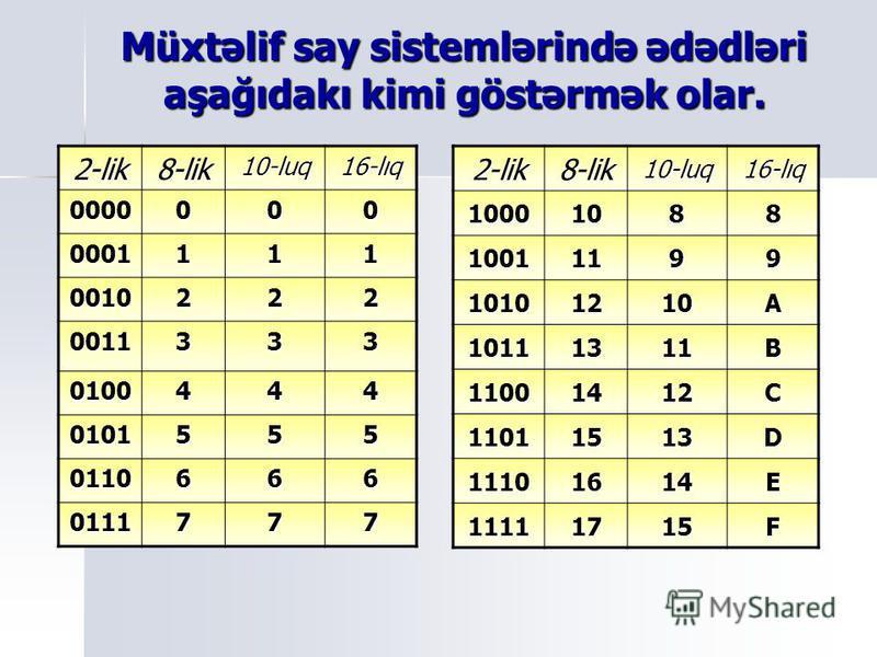 Onaltılıq say sistemi 0,1,2,3,4,5,6,7,8,9 rəqəmlərindən və A,B,C,D,E,F simvollarından istifadə olunur. 0,1,2,3,4,5,6,7,8,9 rəqəmlərindən və A,B,C,D,E,F simvollarından istifadə olunur.