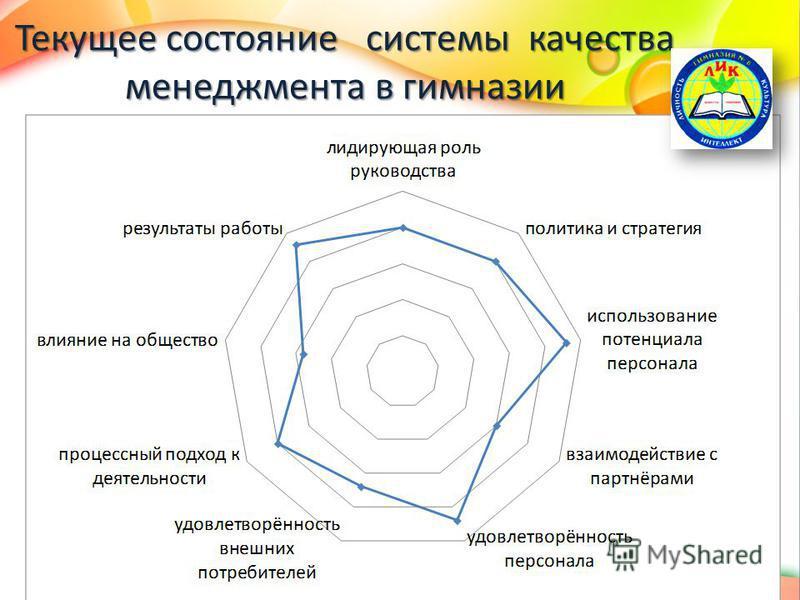 Текущее состояние системы качества менеджмента в гимназии