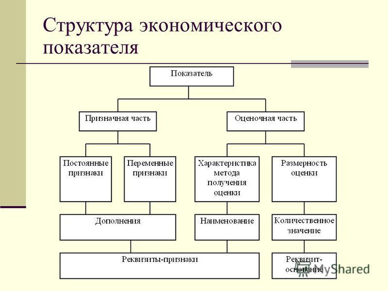 Структура экономического показателя