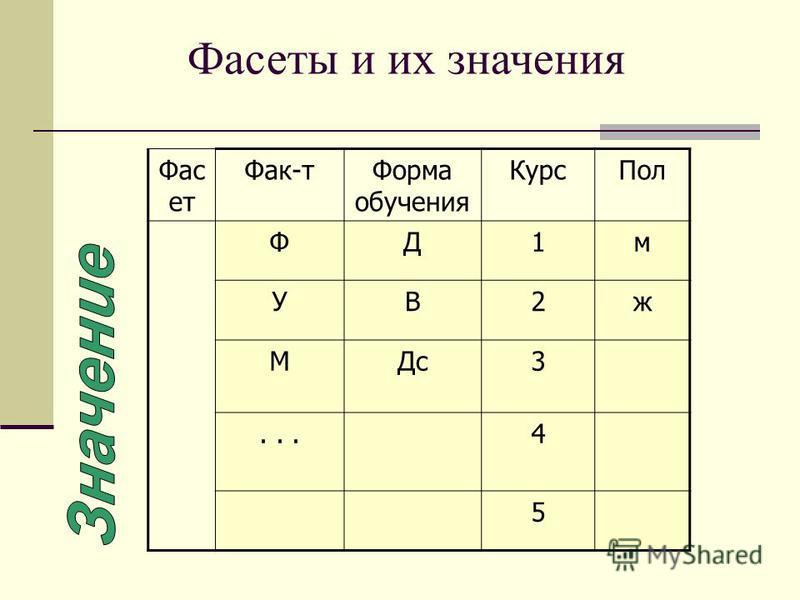 Фас ет Фак-т Форма обучения Курс Пол ФД1 м УВ2 ж МДс 3...4 5 Фасеты и их значения