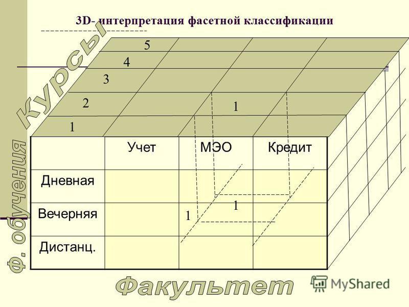 Учет МЭОКредит Дневная Вечерняя Дистанц. 1 2 3 4 5 3D- интерпретация фасетной классификации 1 1 1