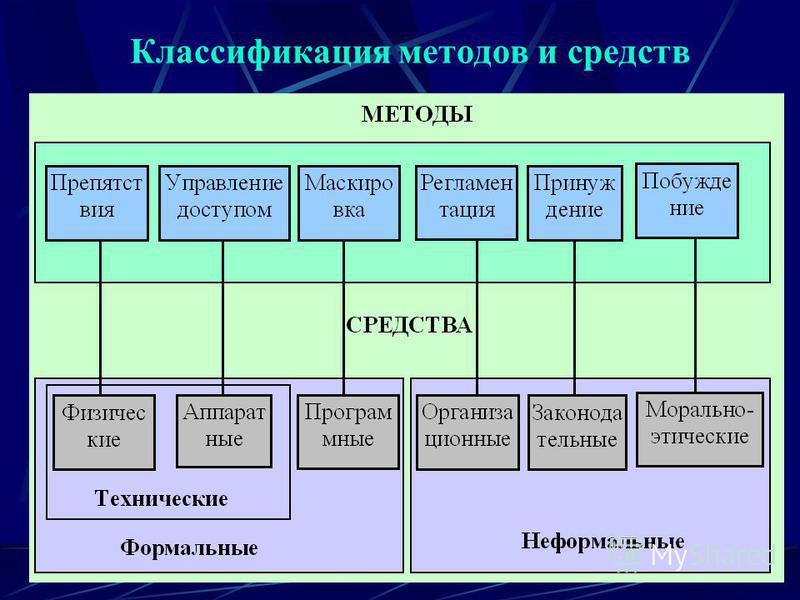 Классификация методов и средств