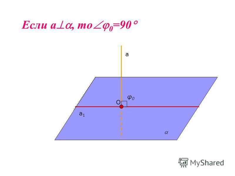а а 1 а 1 φ0φ0 O Если а, то 0 =90