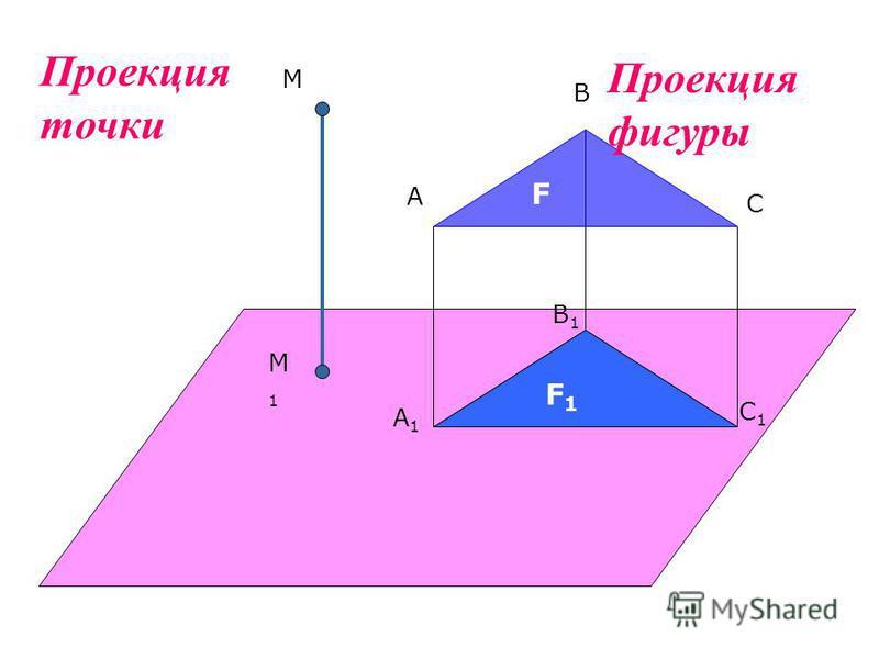 М М1М1 А В С А1А1 В1В1 С1С1 F F1F1 Проекция точки Проекция фигуры