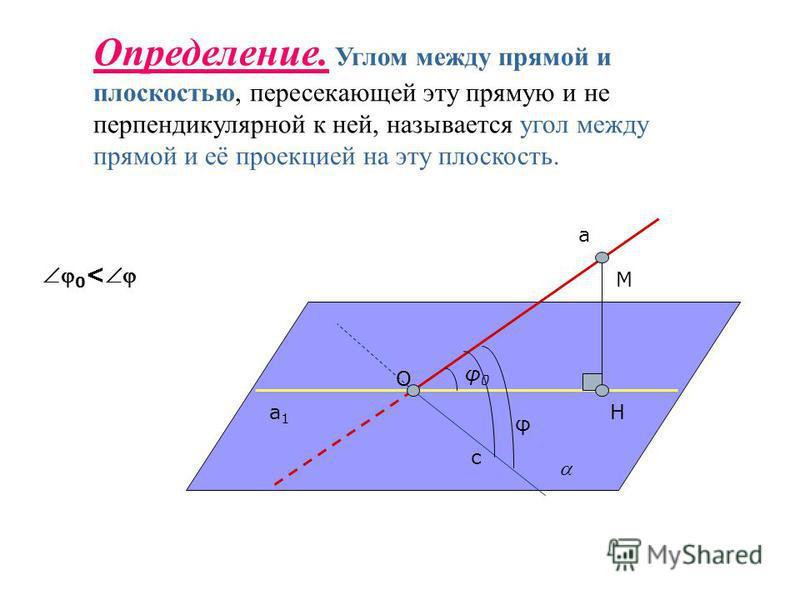 Определение. Углом между прямой и плоскостью, пересекающей эту прямую и не перпендикулярной к ней, называется угол между прямой и её проекцией на эту плоскость. а а 1 а 1 φ0φ0 с φ H M O 0 <