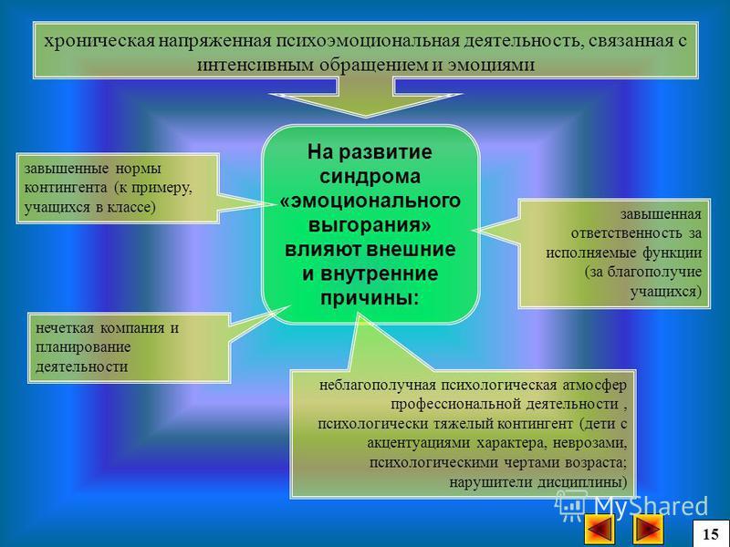 На развитие синдрома «эмоционального выгорания» влияют внешние и внутренние причины: хроническая напряженная психоэмоциональная деятельность, связанная с интенсивным обращением и эмоциями 15 нечеткая компания и планирование деятельности завышенные но