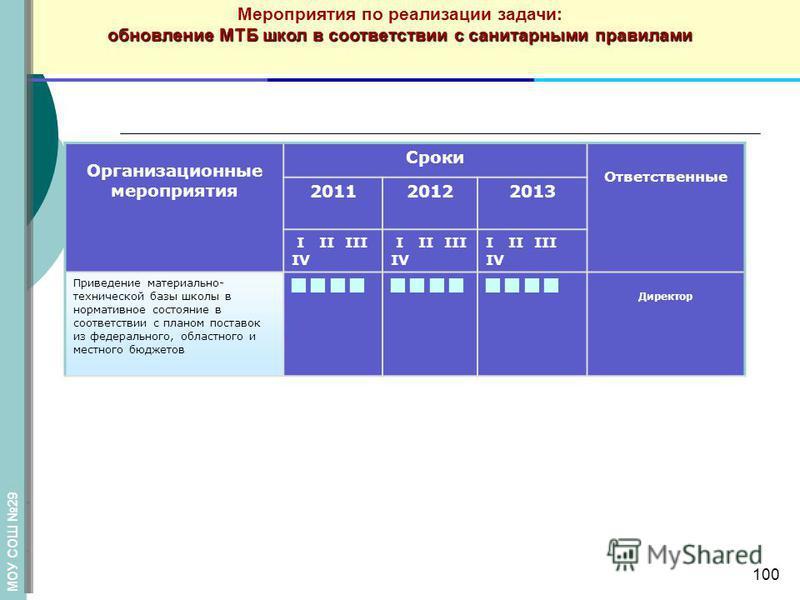 Мероприятия по реализации задачи: обновление МТБ школ в соответствии с санитарными правилами Организационные мероприятия Сроки Ответственные 201120122013 I II III IV Приведение материально- технической базы школы в нормативное состояние в соответстви