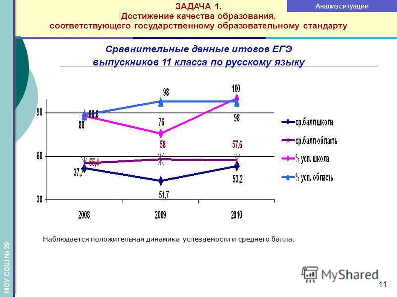11 Сравнительные данные итогов ЕГЭ выпускников 11 класса по русскому языку Наблюдается положительная динамика успеваемости и среднего балла. Наблюдается положительная динамика успеваемости и среднего балла. ЗАДАЧА 1. Достижение качества образования,