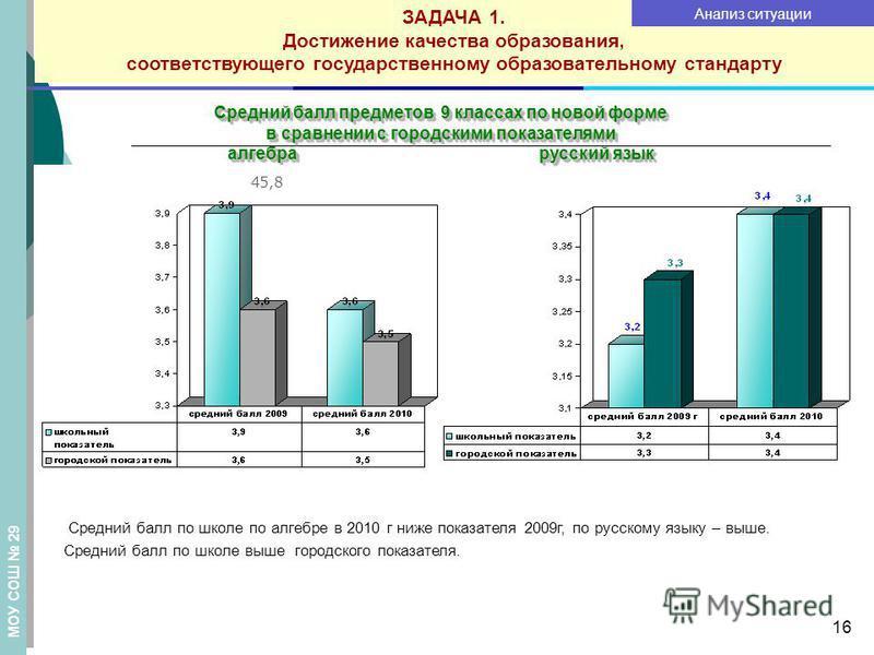 16 Средний балл предметов 9 классах по новой форме в сравнении с городскими показателями алгебра русский язык Средний балл по школе по алгебре в 2010 г ниже показателя 2009 г, по русскому языку – выше. Средний балл по школе выше городского показателя