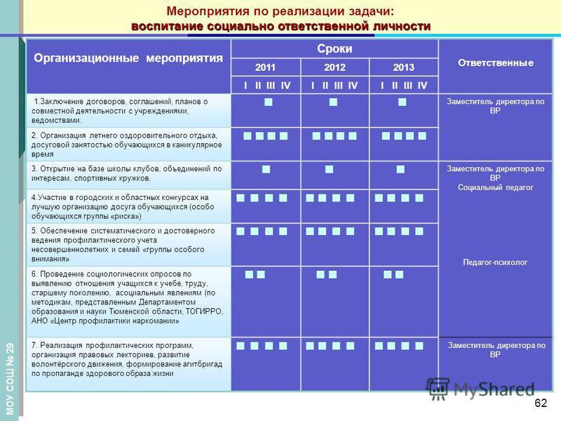 Организационные мероприятия Сроки Ответственные 201120122013 I II III IV 1. Заключение договоров, соглашений, планов о совместной деятельности с учреждениями, ведомствами. Заместитель директора по ВР 2. Организация летнего оздоровительного отдыха, до