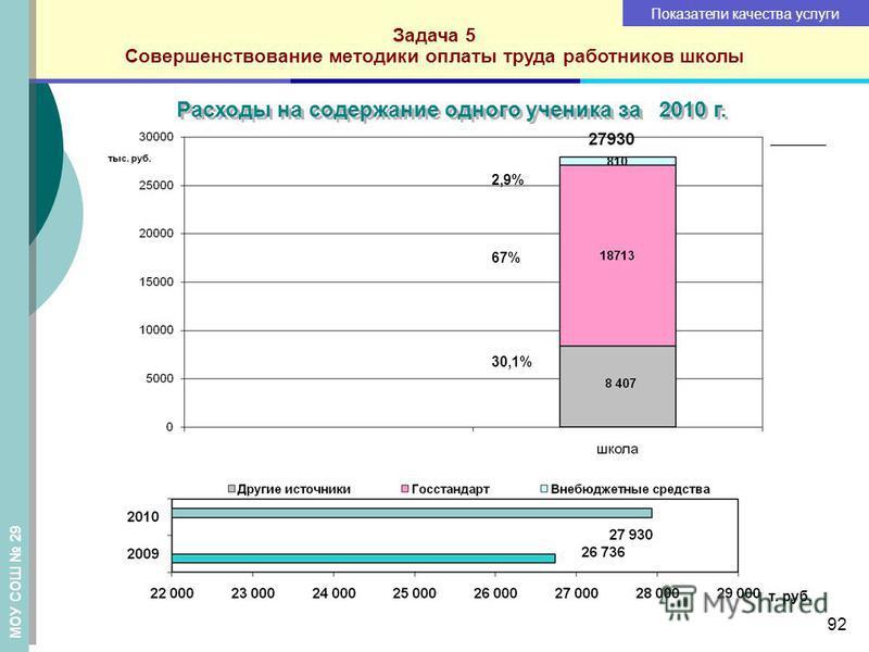 Задача 5 Совершенствование методики оплаты труда работников школы Показатели качества услуги 2,9% 67% 30,1% Расходы на содержание одного ученика за 2010 г. т. руб. 92 МОУ СОШ 29