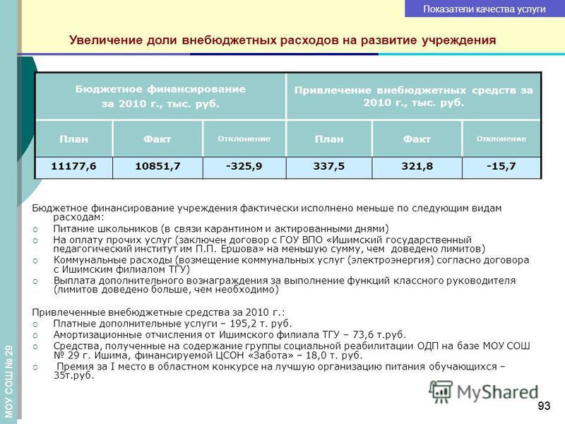 93 Увеличение доли внебюджетных расходов на развитие учреждения Бюджетное финансирование за 2010 г., тыс. руб. Привлечение внебюджетных средств за 2010 г., тыс. руб. План Факт Отклонение План Факт Отклонение 11177,610851,7-325,9337,5321,8-15,7 Бюджет