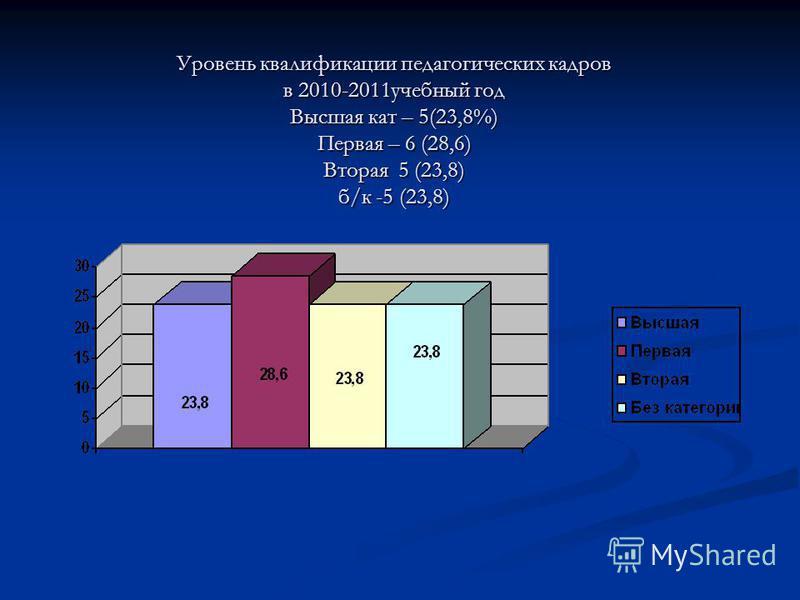 Уровень квалификации педагогических кадров в 2010-2011 учебный год Высшая кат – 5(23,8%) Первая – 6 (28,6) Вторая 5 (23,8) б/к -5 (23,8)