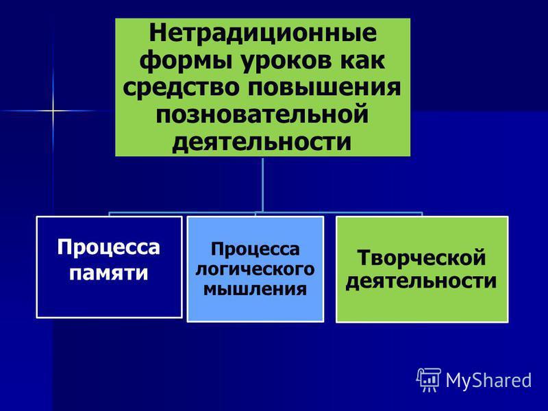 Нетрадиционные формы уроков как средство повышения познавательной деятельности Процесса памяти Процесса логического мышления Творческой деятельности