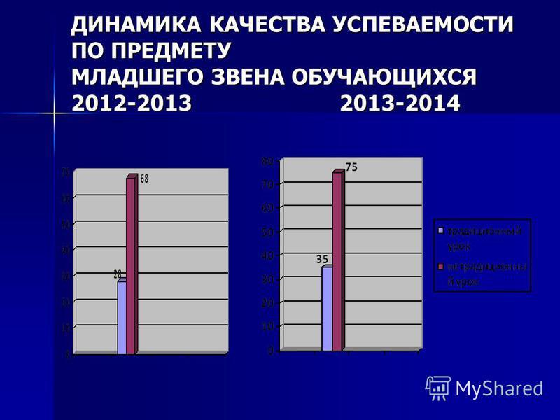 ДИНАМИКА КАЧЕСТВА УСПЕВАЕМОСТИ ПО ПРЕДМЕТУ МЛАДШЕГО ЗВЕНА ОБУЧАЮЩИХСЯ 2012-2013 2013-2014
