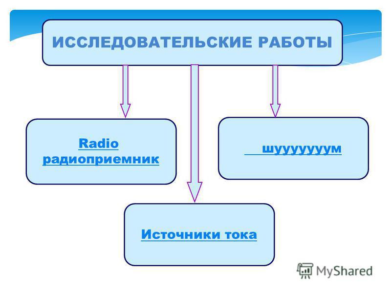 ИССЛЕДОВАТЕЛЬСКИЕ РАБОТЫ Radio радиоприемник шууууууум Источники тока