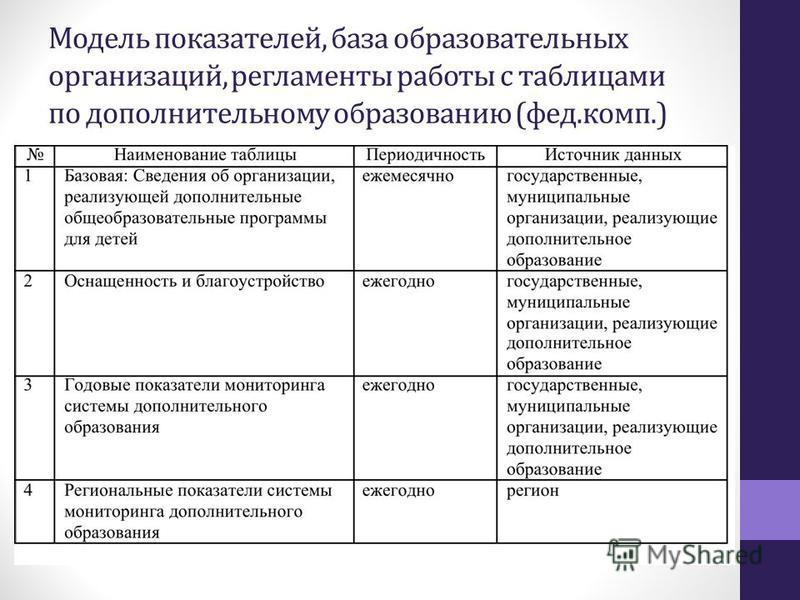 Модель показателей, база образовательных организаций, регламенты работы с таблицами по дополнительному образованию (фет.комп.)