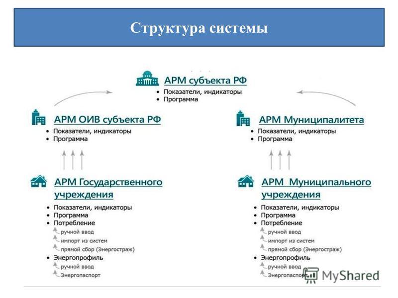 Структура системы