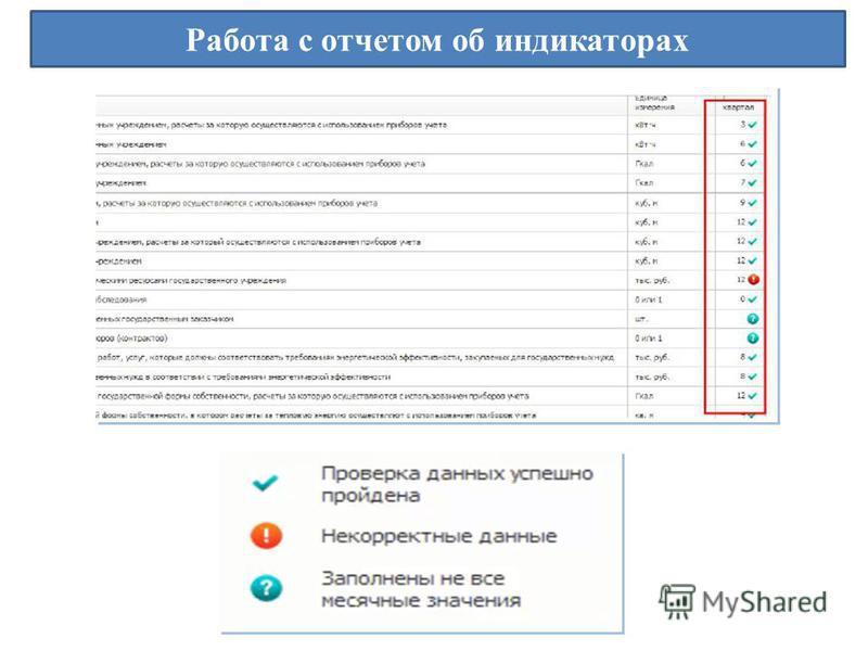 Работа с отчетом об индикаторах