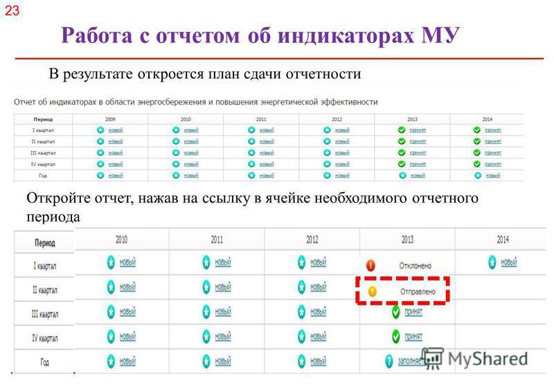 Российское энергетическое агентство В результате откроется план сдачи отчетности Откройте отчет, нажав на ссылку в ячейке необходимого отчетного периода 23 Работа с отчетом об индикаторах МУ