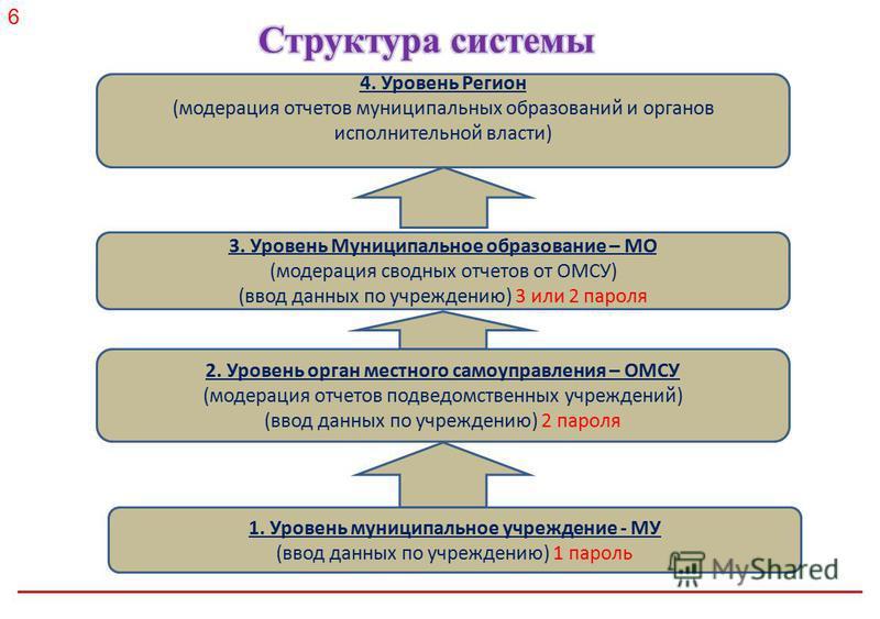 Российское энергетическое агентство 1. Уровень муниципальное учреждение - МУ (ввод данных по учреждению) 1 пароль 2. Уровень орган местного самоуправления – ОМСУ (модерация отчетов подведомственных учреждений) (ввод данных по учреждению) 2 пароля 3.