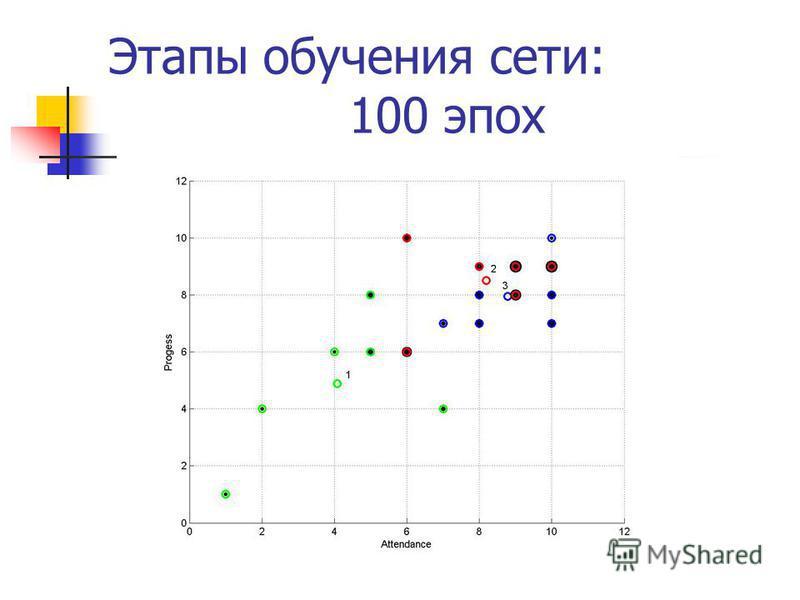 Этапы обучения сети: 100 эпох
