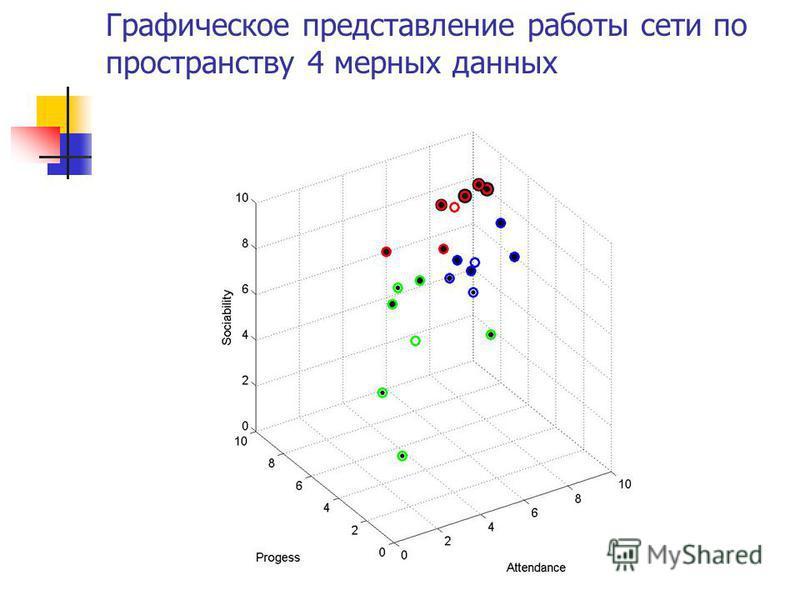 Графическое представление работы сети по пространству 4 мерных данных