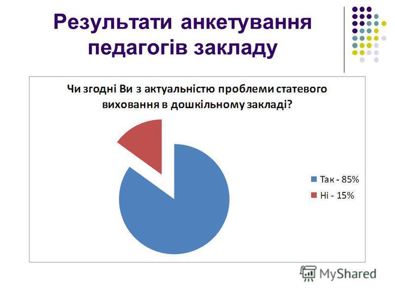 Результати анкетування педагогів закладу