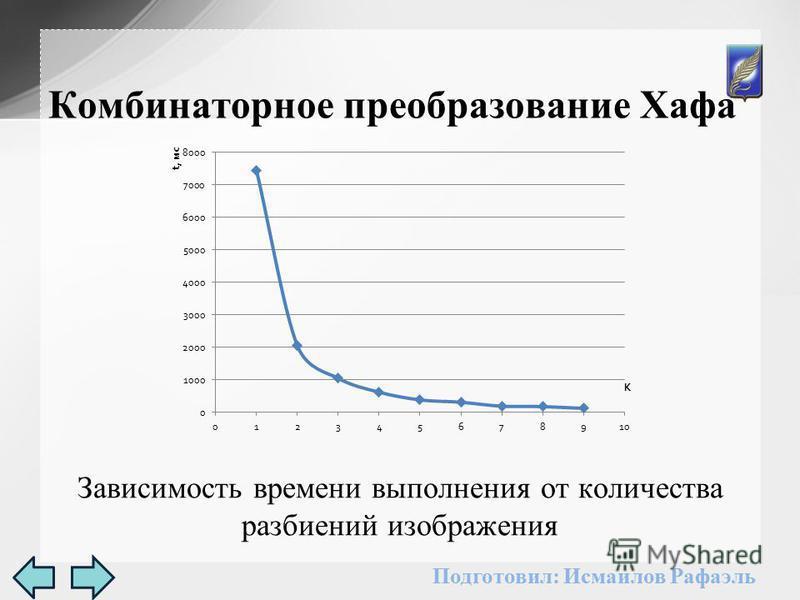 Зависимость времени выполнения от количества разбиений изображения Комбинаторное преобразование Хафа Подготовил: Исмаилов Рафаэль