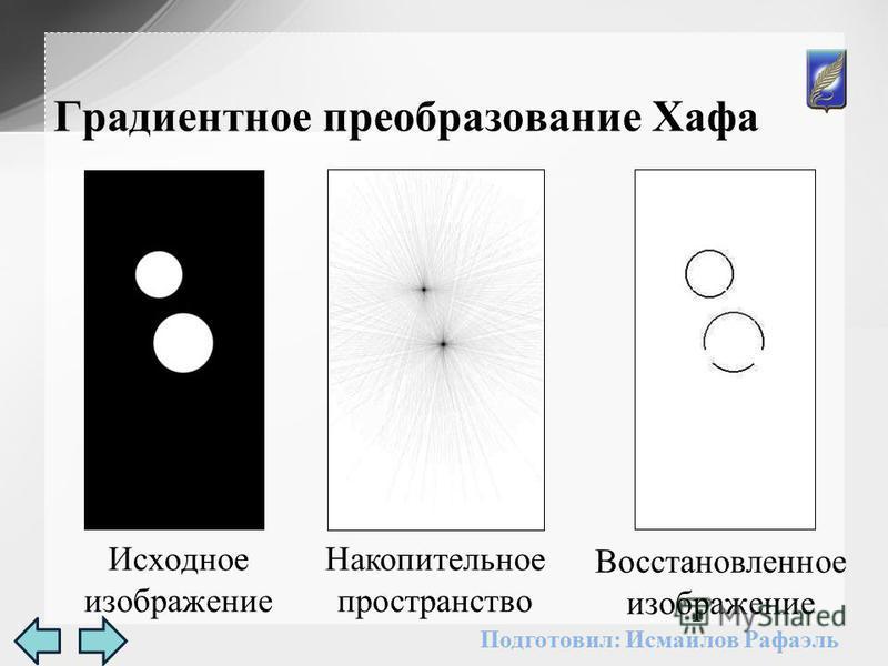 Исходное изображение Градиентное преобразование Хафа Накопительное пространство Восстановленное изображение Подготовил: Исмаилов Рафаэль