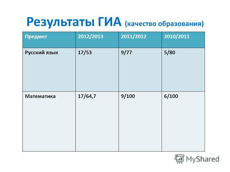 Результаты ГИА (качество образования) Предмет 2012/20132011/20122010/2011 Русский язык 17/539/775/80 Математика 17/64,79/1006/100