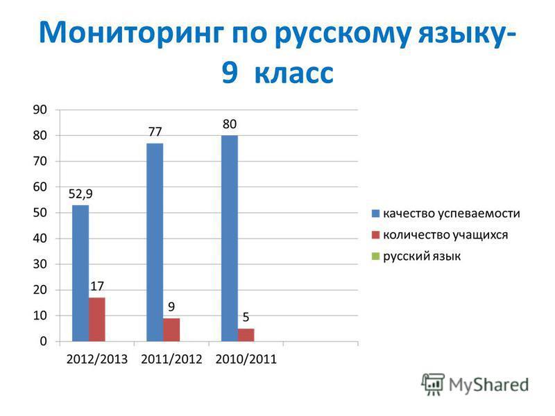 Мониторинг по русскому языку- 9 класс
