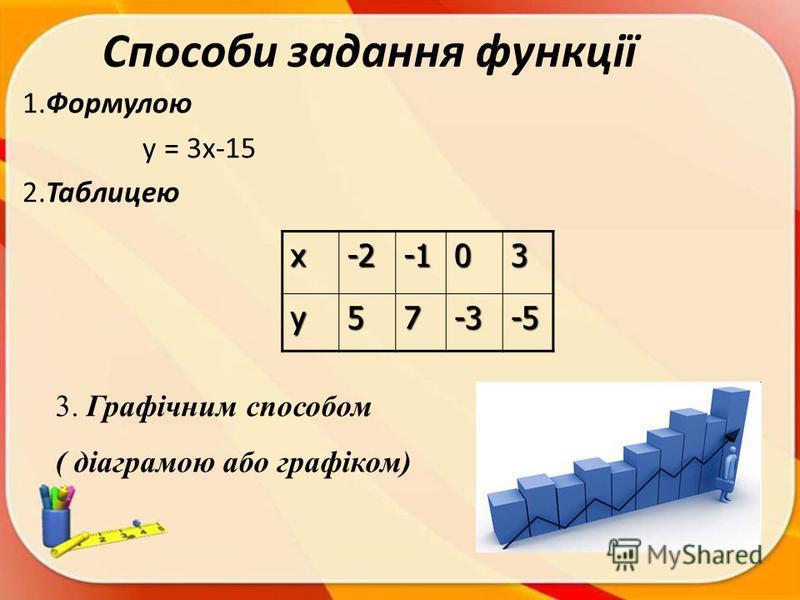 Способи задання функції 1.Формулою у = 3х-15 2.Таблицею х-203 у57-3-5 3. Графічним способом ( діаграмою або графіком)