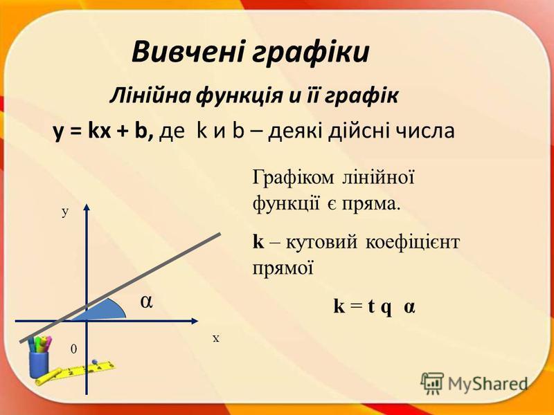 Вивчені графіки Лінійна функція и її графік y = kx + b, де k и b – деякі дійсні числа х у Графіком лінійної функції є пряма. k – кутовий коефіцієнт прямої k = t q α 0 α