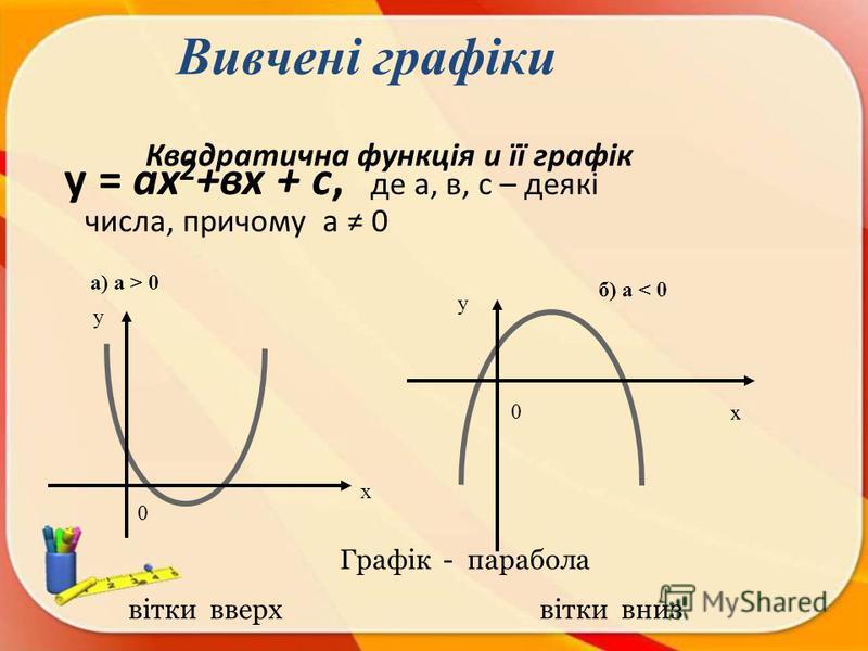 Квадратична функція и її графік у = ах 2 +вх + с, де а, в, с – деякі числа, причому а 0 х у х у а) а > 0 б) а < 0 Графік - парабола вітки вверх вітки вниз 0 0 Вивчені графіки