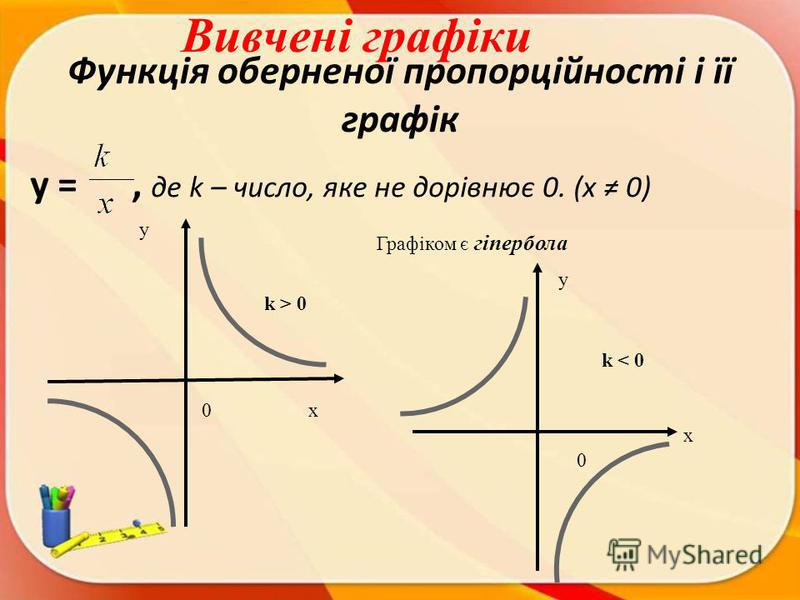 Функція оберненої пропорційності і її графік y =, де k – число, яке не дорівнює 0. (x 0) у Графіком є гіпербола k > 0 k < 0 х х у 0 0 Вивчені графіки