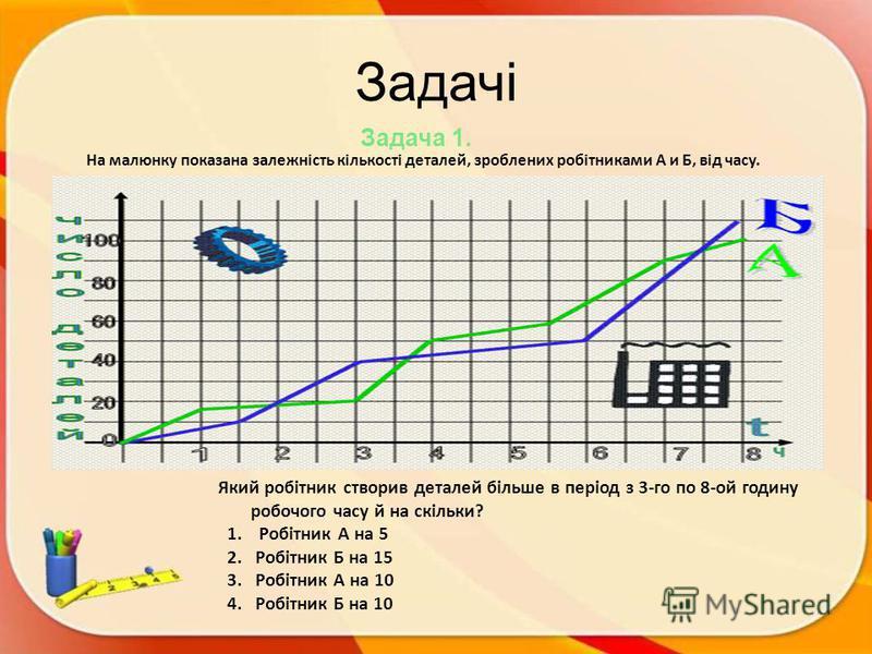 Задачі Задача 1. На малюнку показана залежність кількості деталей, зроблених робітниками А и Б, від часу. Який робітник створив деталей більше в період з 3-го по 8-ой годину робочого часу й на скільки? 1. Робітник А на 5 2. Робітник Б на 15 3. Робітн