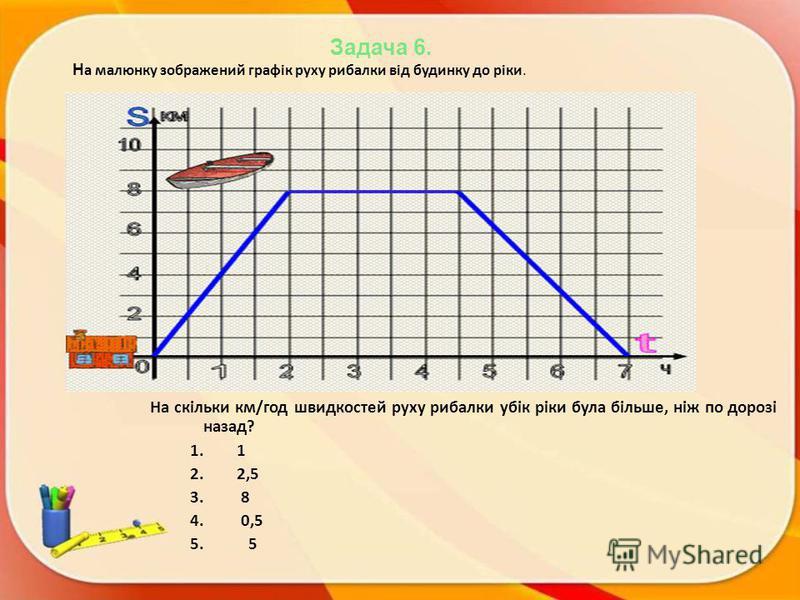 Задача 6. Н а малюнку зображений графік руху рибалки від будинку до ріки. На скільки км/год швидкостей руху рибалки убік ріки була більше, ніж по дорозі назад? 1.1 2.2,5 3. 8 4. 0,5 5. 5