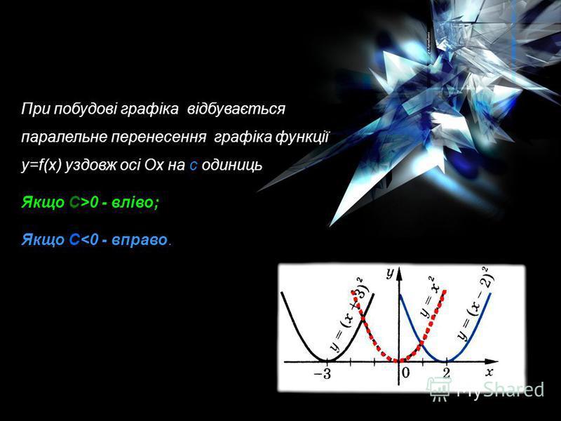 Аналогічно будується графік функції y=f(-x): 1.Побудова графіка y=f(x); 2.Відображення його симетрично відносно осі Оу. y=f(-x)