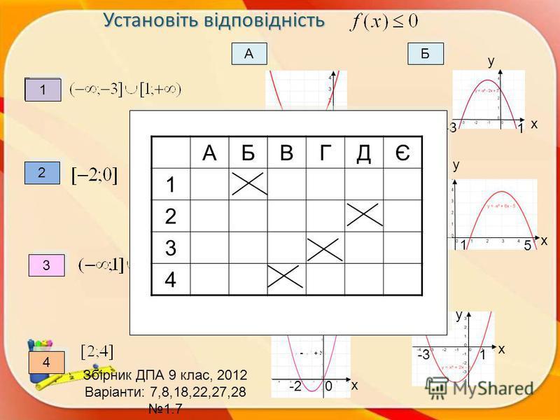 Установіть відповідність Установіть відповідність 1 1 2 2 3 3 4 4 х 1 1 А А Б Б В В Г Г Д Д Є Є 2 2 4 4 3 3 х у у Збірник ДПА 9 клас, 2012 Варіанти: 7,8,18,22,27,28 1.7 х у -3 1 у х 2 4 у х х у 1 5 -2 0 -3 1 АБВГДЄ 1 2 3 4