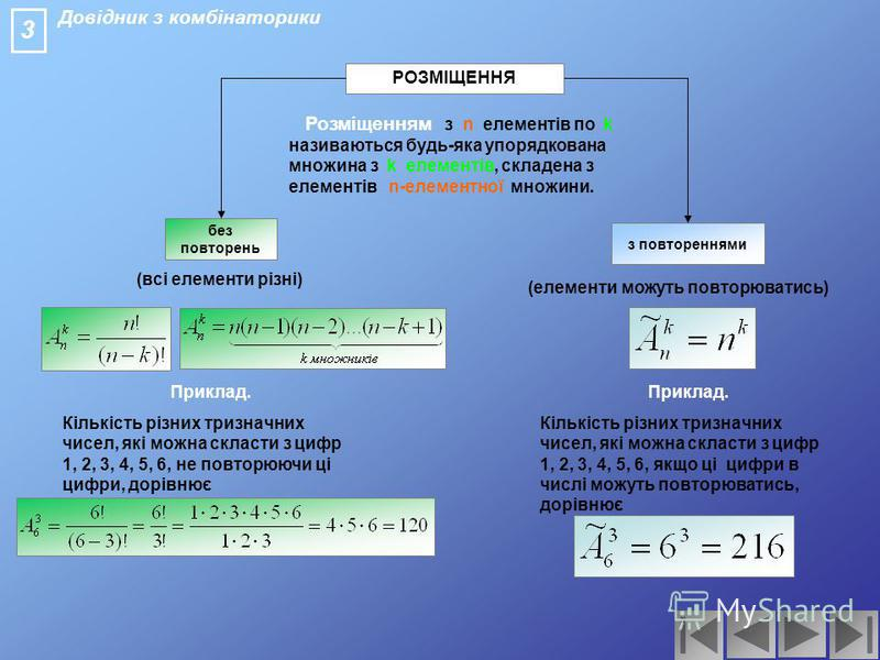 Довідник з комбінаторики ПЕРЕСТАНОВКИ без повторень з повтореннями Перестановками з n елементів називаються різні скінченні упорядковані множини, що їх можна дістати з деякої множини, яка містить n елементів. P n =n! (всі елементи різні) (елементи мо