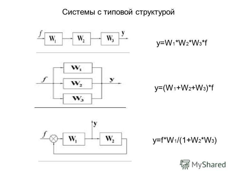 Системы с типовой структурой y=W 1 *W 2 *W 3 *f y=(W 1 +W 2 +W 3 )*f y=f*W 1 /(1+W 2 *W 3 )