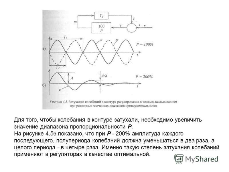 Для того, чтобы колебания в контуре затухали, необходимо увеличить значение диапазона пропорциональности Р. На рисунке 4.5 б показано, что при Р - 200% амплитуда каждого последующего. полупериода колебаний должна уменьшаться в два раза, а целого пери