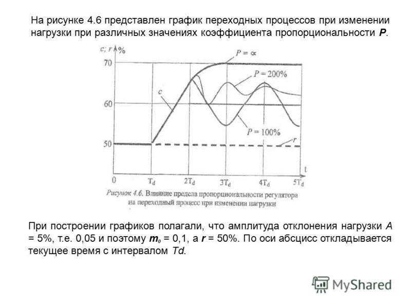 На рисунке 4.6 представлен график переходных процессов при изменении нагрузки при различных значениях коэффициента пропорциональности Р. При построении графиков полагали, что амплитуда отклонения нагрузки A = 5%, т.е. 0,05 и поэтому т 0 = 0,1, а r =