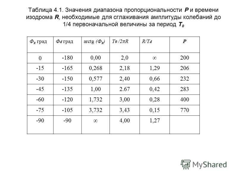 Таблица 4.1. Значения диапазона пропорциональности Р и времени изодрома R, необходимые для сглаживания амплитуды колебаний до 1/4 первоначальной величины за период Т 0 Ф R градФ d градarctg (Ф R )Т0 /2πRТ0 /2πRR/T d Р 0 -1800,002,0200 -15-1650,2682,1