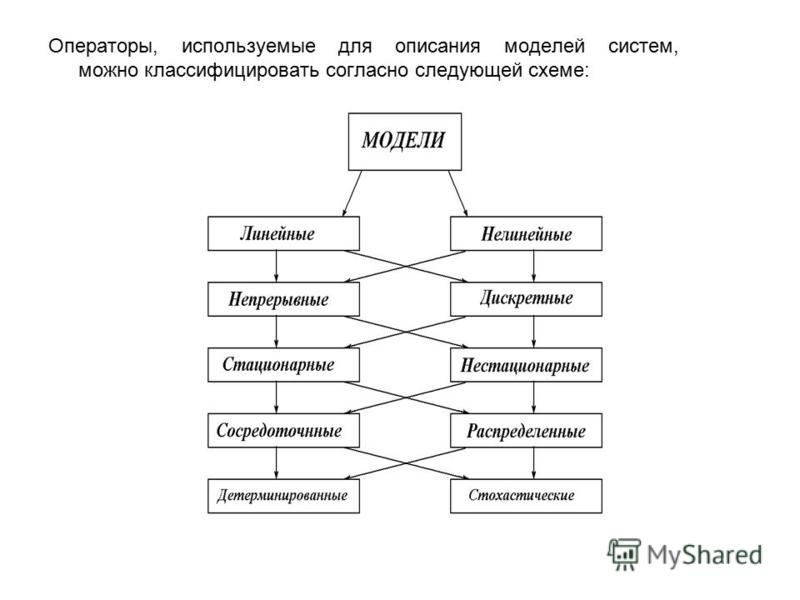 Операторы, используемые для описания моделей систем, можно классифицировать согласно следующей схеме: