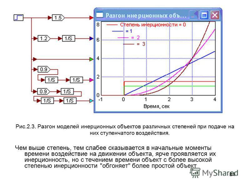 84 Рис.2.3. Разгон моделей инерционных объектов различных степеней при подаче на них ступенчатого воздействия. Чем выше степень, тем слабее сказывается в начальные моменты времени воздействие на движении объекта, ярче проявляется их инерционность, но