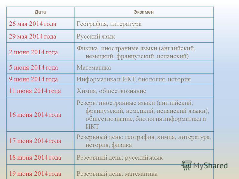 Дата Экзамен 26 мая 2014 года География, литература 29 мая 2014 года Русский язык 2 июня 2014 года Физика, иностранные языки (английский, немецкий, французский, испанский) 5 июня 2014 года Математика 9 июня 2014 года Информатика и ИКТ, биология, исто