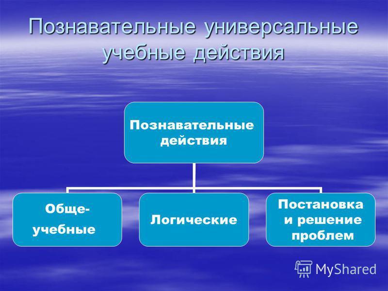 Познавательные универсальные учебные действия Познавательные действия Обще- учебные Логические Постановка и решение проблем